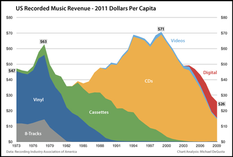 Graph depicting the decline of revenues in the music industry from 1973–2009